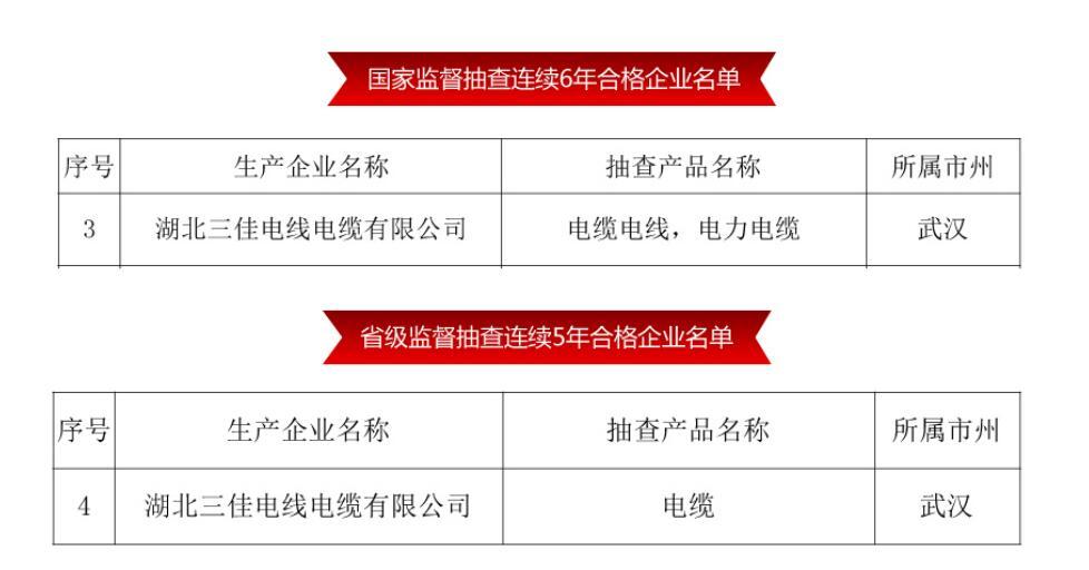 """热烈祝贺:湖北三佳电线电缆有限公司荣列""""连续六年国家监督抽查合格企业""""名录"""